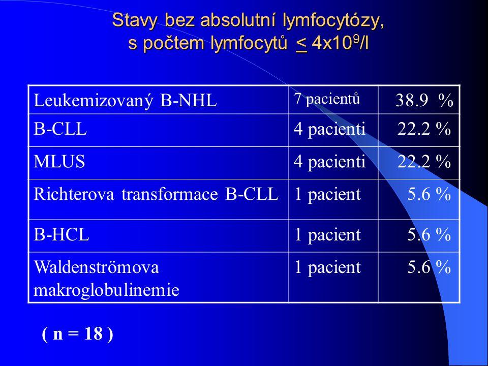 Stavy bez absolutní lymfocytózy, s počtem lymfocytů < 4x10 9 /l Leukemizovaný B-NHL 7 pacientů 38.9 % B-CLL4 pacienti 22.2 % MLUS4 pacienti 22.2 % Ric