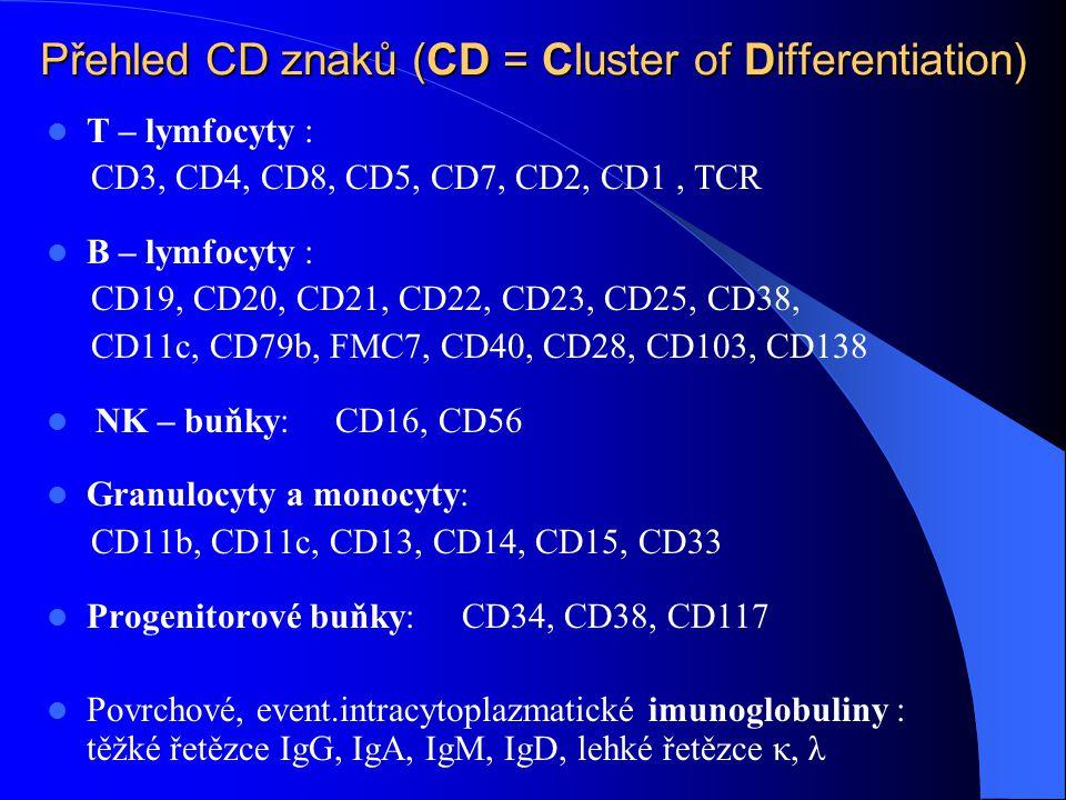 Přehled stavů diagnostikovaných na OKH NsP Havířov od 6/1997 do 2/2002 Vyšetřeno 249 pacientů s nově zjištěnou absolutní lymfocytózou ( > 4.0 x 10 9 / l lymfocytů v perif.