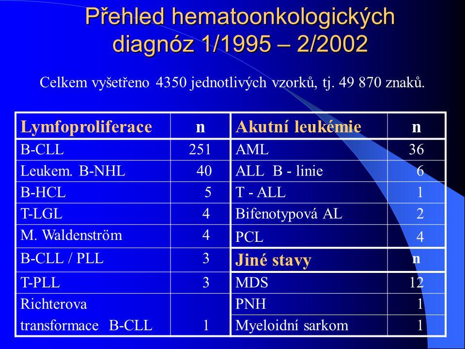 Přehled hematoonkologických diagnóz 1/1995 – 2/2002 LymfoproliferacenAkutní leukémien B-CLL251AML36 Leukem. B-NHL 40ALL B - linie 6 B-HCL 5T - ALL 1 T