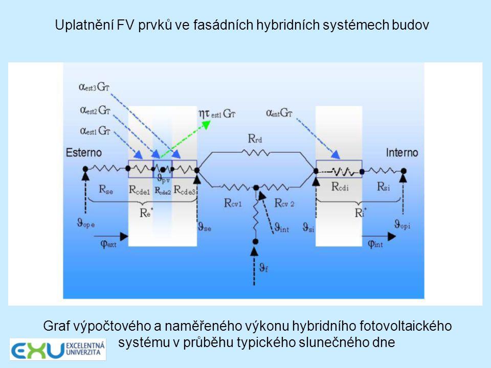 Uplatnění FV prvků ve fasádních hybridních systémech budov Graf výpočtového a naměřeného výkonu hybridního fotovoltaického systému v průběhu typického