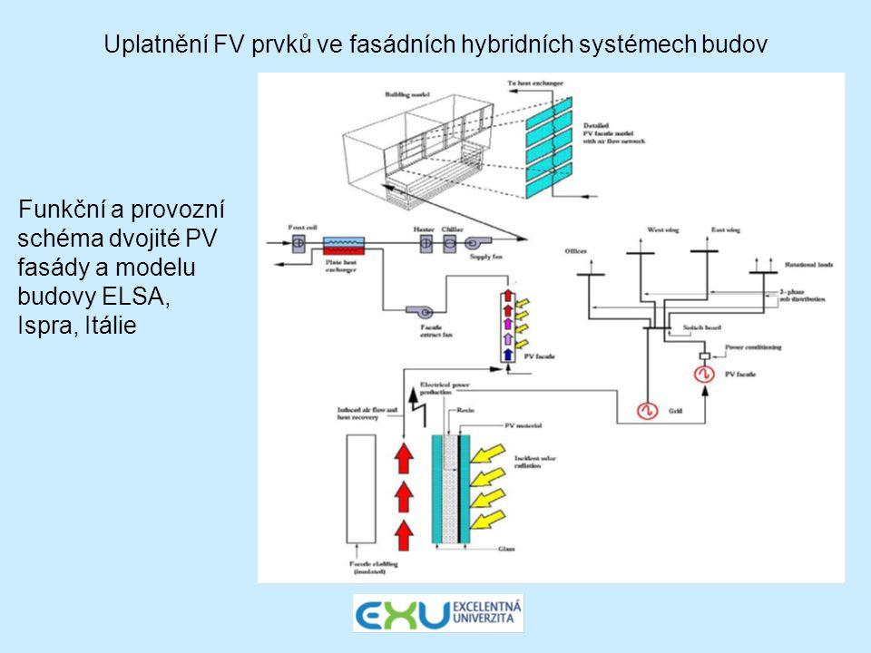 Uplatnění FV prvků ve fasádních hybridních systémech budov Funkční a provozní schéma dvojité PV fasády a modelu budovy ELSA, Ispra, Itálie
