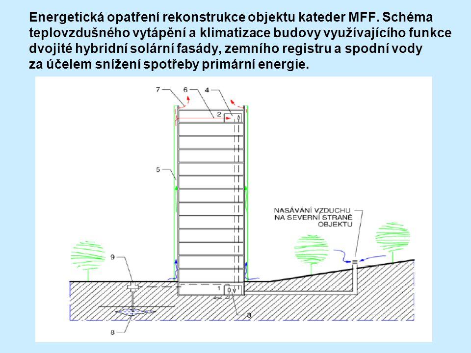 Energetická opatření rekonstrukce objektu kateder MFF. Schéma teplovzdušného vytápění a klimatizace budovy využívajícího funkce dvojité hybridní solár