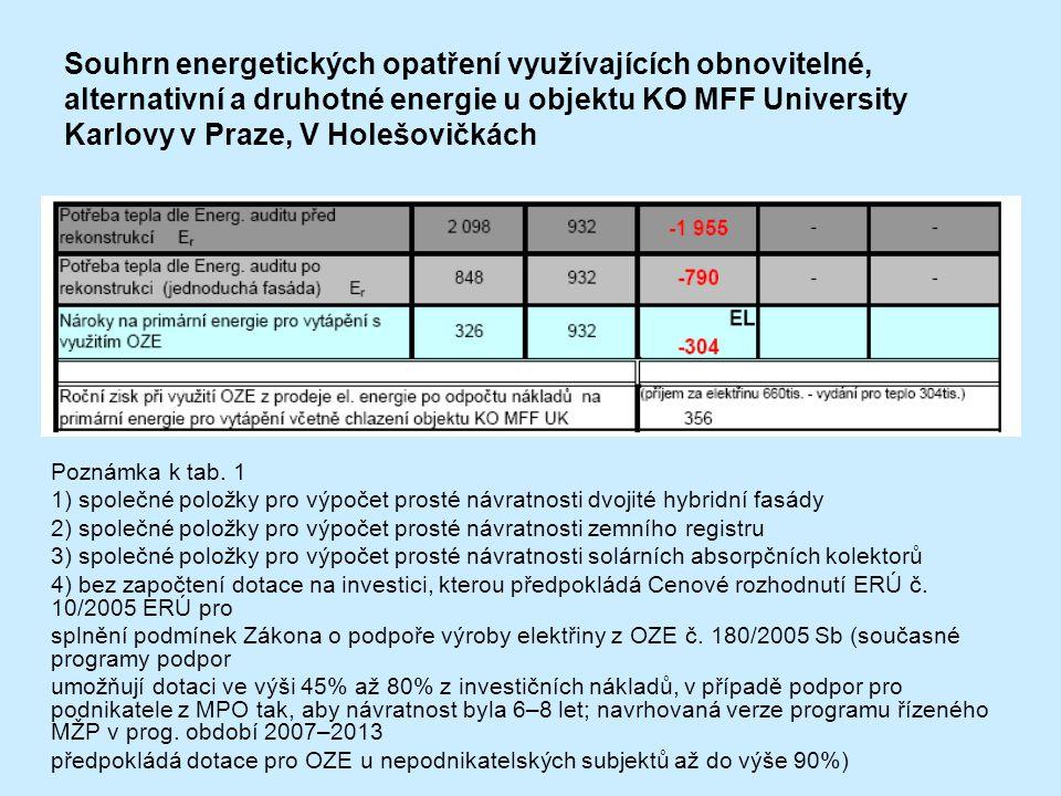 Poznámka k tab. 1 1) společné položky pro výpočet prosté návratnosti dvojité hybridní fasády 2) společné položky pro výpočet prosté návratnosti zemníh