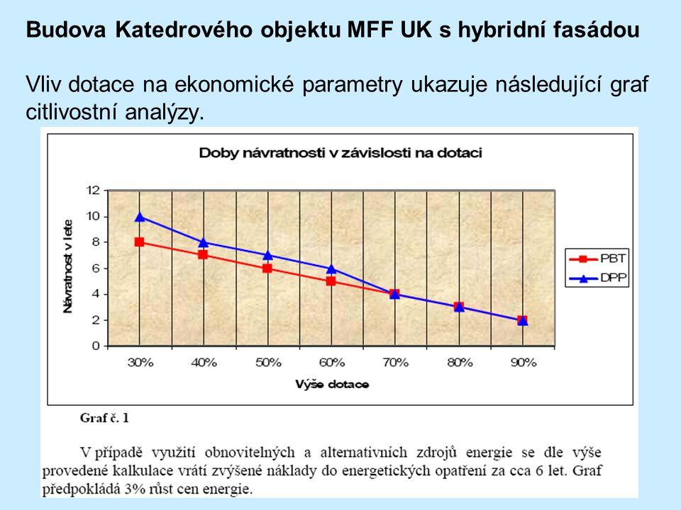 Budova Katedrového objektu MFF UK s hybridní fasádou Vliv dotace na ekonomické parametry ukazuje následující graf citlivostní analýzy.