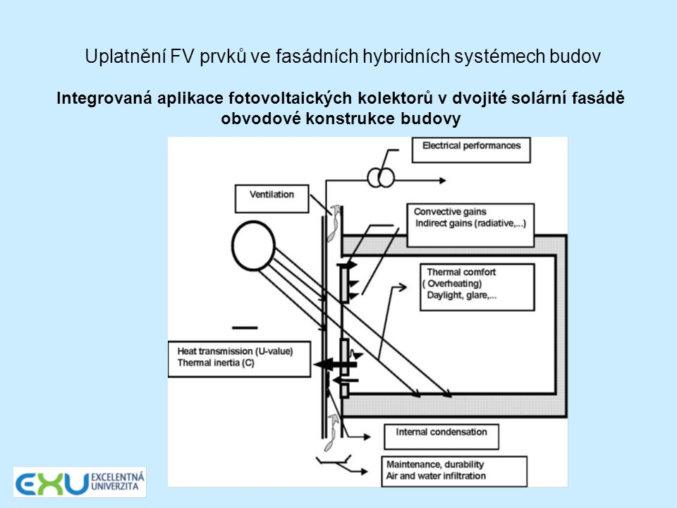 Uplatnění FV prvků ve fasádních hybridních systémech budov Schéma nového testovacího referenčního zařízení ozn.