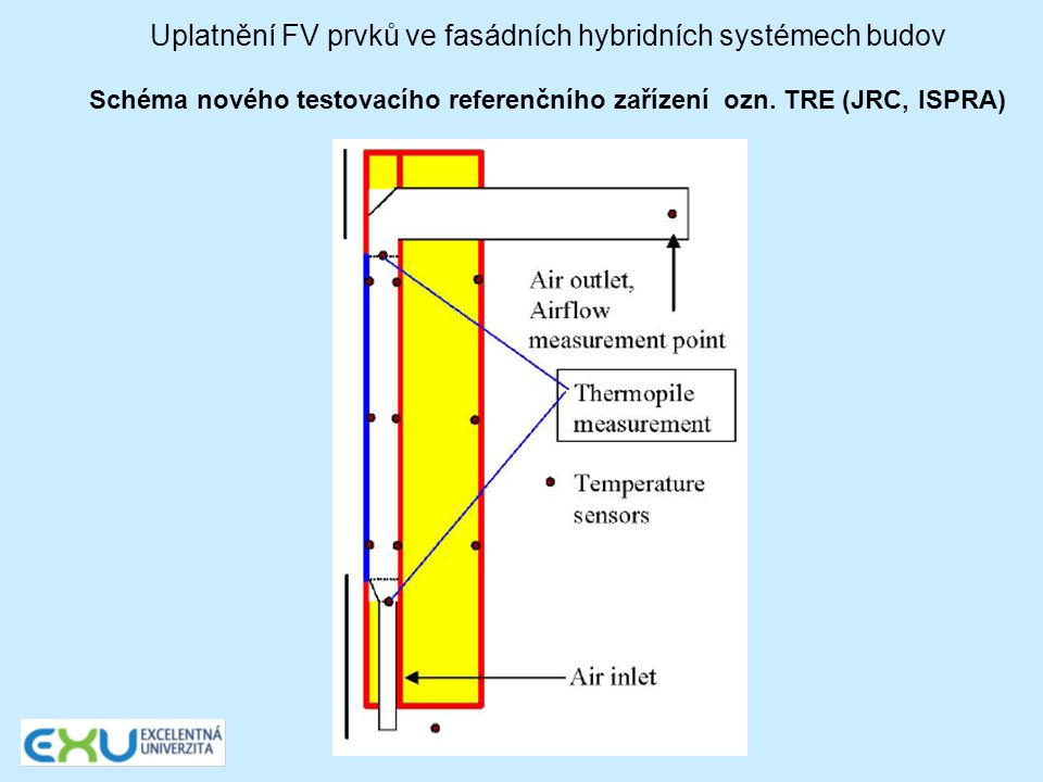Uplatnění FV prvků ve fasádních hybridních systémech budov Schéma nového testovacího referenčního zařízení ozn. TRE (JRC, ISPRA)