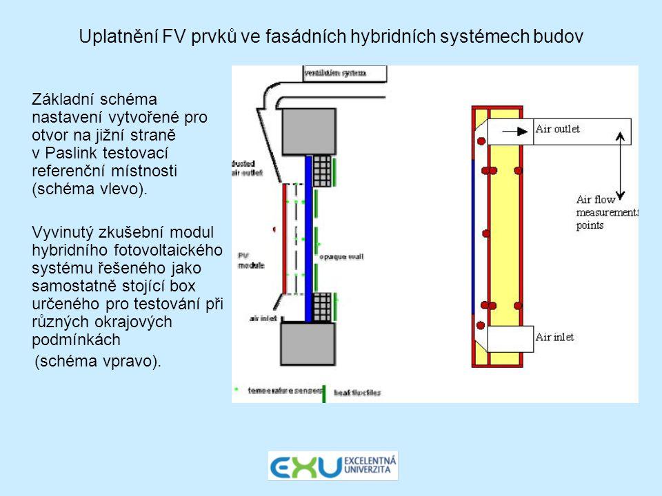 Uplatnění FV prvků ve fasádních hybridních systémech budov Základní schéma nastavení vytvořené pro otvor na jižní straně v Paslink testovací referenčn