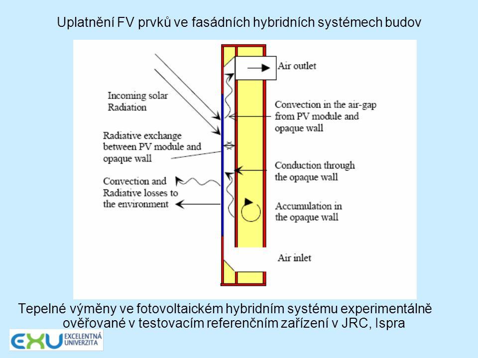 Uplatnění FV prvků ve fasádních hybridních systémech budov Graf výpočtového a naměřeného výkonu hybridního fotovoltaického systému v průběhu typického slunečného dne