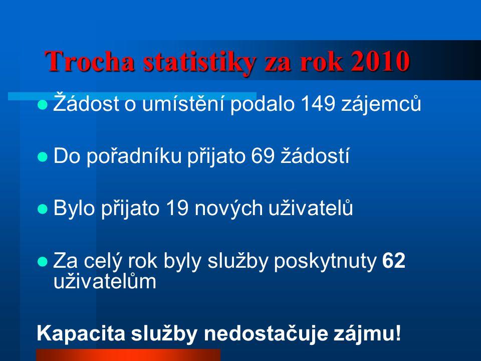 Trocha statistiky za rok 2010 Trocha statistiky za rok 2010  Žádost o umístění podalo 149 zájemců  Do pořadníku přijato 69 žádostí  Bylo přijato 19