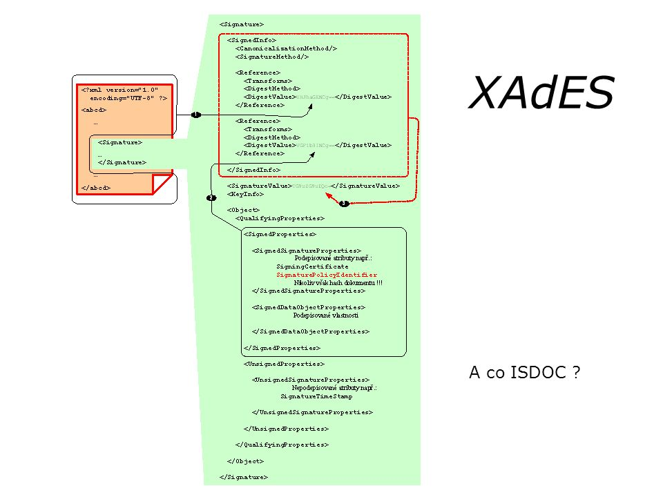 XAdES A co ISDOC