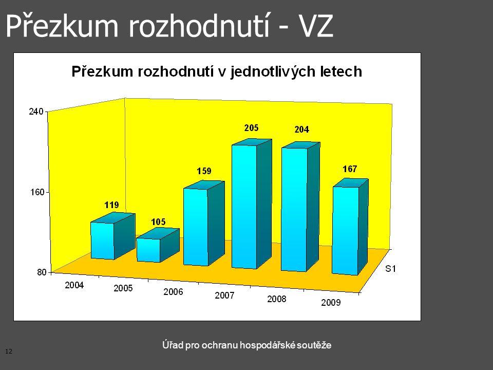 12 Úřad pro ochranu hospodářské soutěže Přezkum rozhodnutí - VZ