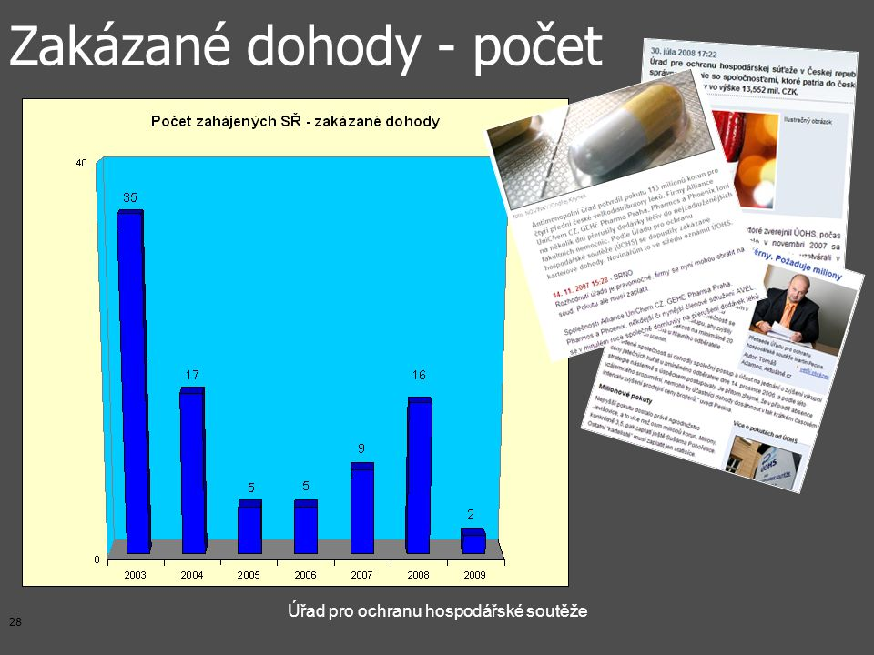 28 Úřad pro ochranu hospodářské soutěže Zakázané dohody - počet