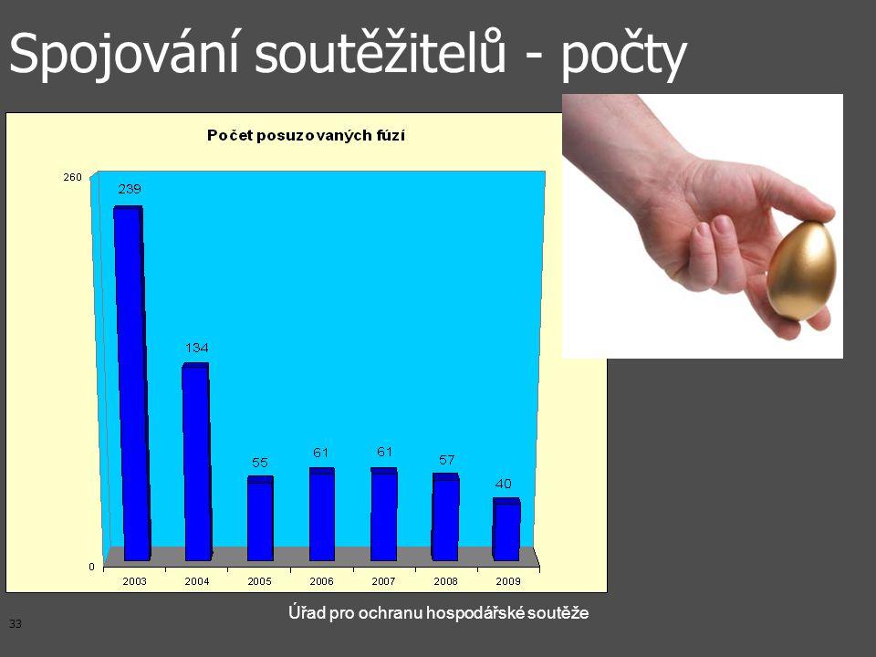 33 Úřad pro ochranu hospodářské soutěže Spojování soutěžitelů - počty