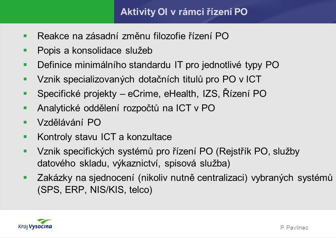 P. Pavlinec Aktivity OI v rámci řízení PO  Reakce na zásadní změnu filozofie řízení PO  Popis a konsolidace služeb  Definice minimálního standardu