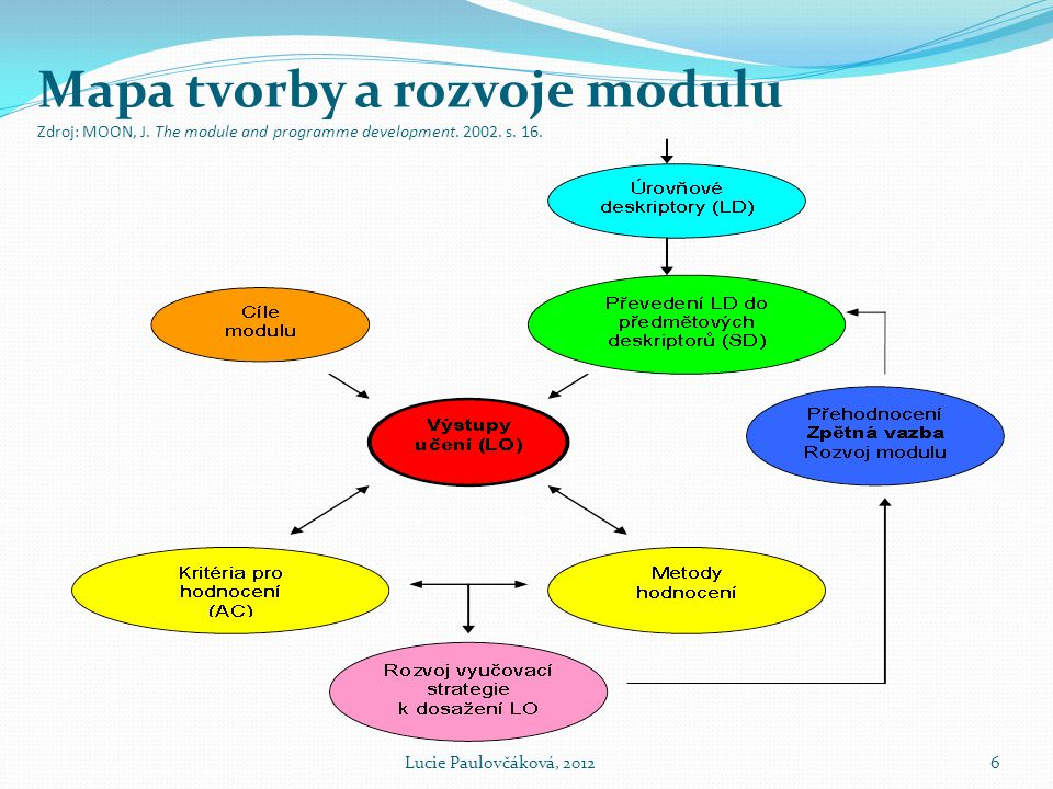 Mapa tvorby a rozvoje modulu Zdroj: MOON, J. The module and programme development. 2002. s. 16. Lucie Paulovčáková, 20126