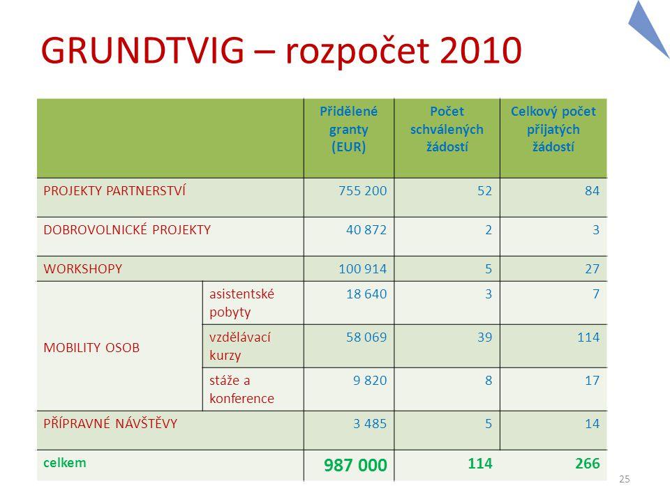 GRUNDTVIG – rozpočet 2010 Přidělené granty (EUR) Počet schválených žádostí Celkový počet přijatých žádostí PROJEKTY PARTNERSTVÍ755 2005284 DOBROVOLNIC