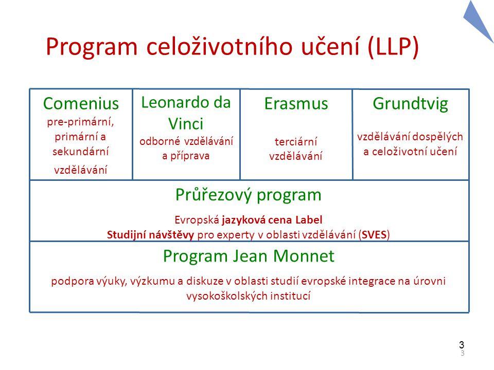 3 3 Program celoživotního učení (LLP) Comenius pre-primární, primární a sekundární vzdělávání Leonardo da Vinci odborné vzdělávání a příprava Erasmus