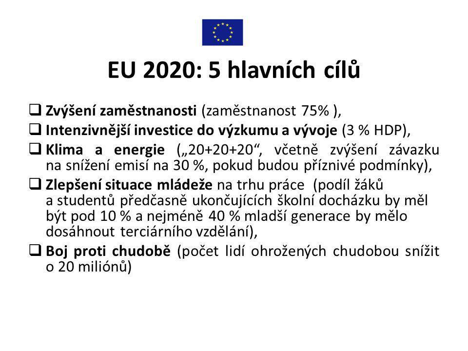 """EU 2020: 5 hlavních cílů  Zvýšení zaměstnanosti (zaměstnanost 75% ),  Intenzivnější investice do výzkumu a vývoje (3 % HDP),  Klima a energie (""""20+20+20 , včetně zvýšení závazku na snížení emisí na 30 %, pokud budou příznivé podmínky),  Zlepšení situace mládeže na trhu práce (podíl žáků a studentů předčasně ukončujících školní docházku by měl být pod 10 % a nejméně 40 % mladší generace by mělo dosáhnout terciárního vzdělání),  Boj proti chudobě (počet lidí ohrožených chudobou snížit o 20 miliónů)"""