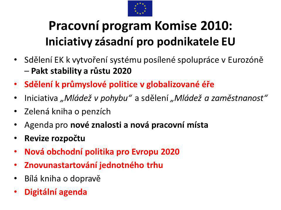 """Pracovní program Komise 2010: Iniciativy zásadní pro podnikatele EU • Sdělení EK k vytvoření systému posílené spolupráce v Eurozóně – Pakt stability a růstu 2020 • Sdělení k průmyslové politice v globalizované éře • Iniciativa """"Mládež v pohybu a sdělení """"Mládež a zaměstnanost • Zelená kniha o penzích • Agenda pro nové znalosti a nová pracovní místa • Revize rozpočtu • Nová obchodní politika pro Evropu 2020 • Znovunastartování jednotného trhu • Bílá kniha o dopravě • Digitální agenda"""
