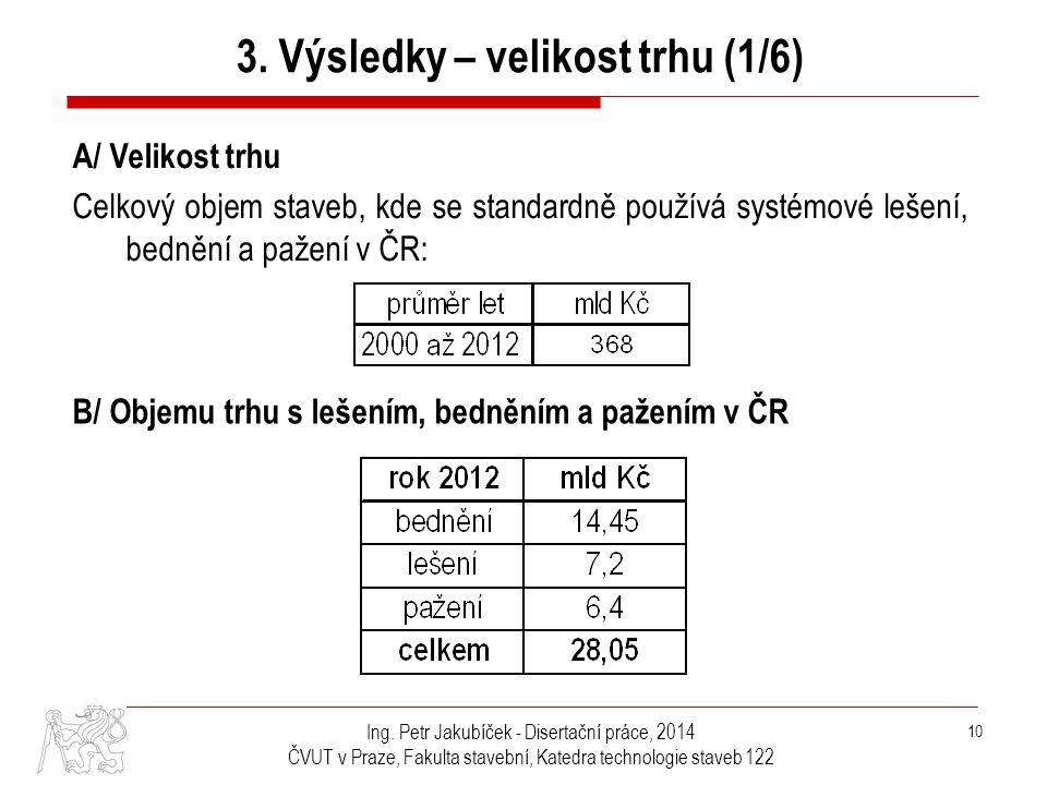Ing. Petr Jakubíček - Disertační práce, 2014 ČVUT v Praze, Fakulta stavební, Katedra technologie staveb 122 10 3. Výsledky – velikost trhu (1/6) A/ Ve