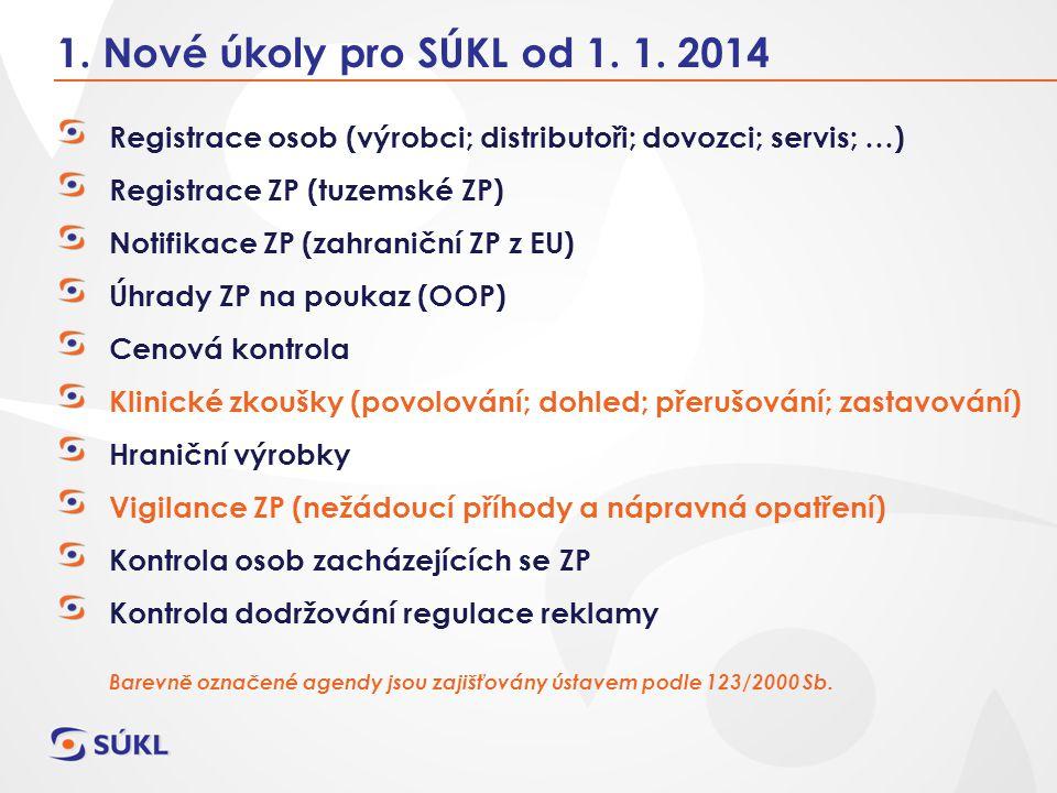 1. Nové úkoly pro SÚKL od 1. 1. 2014 Registrace osob (výrobci; distributoři; dovozci; servis; …) Registrace ZP (tuzemské ZP) Notifikace ZP (zahraniční
