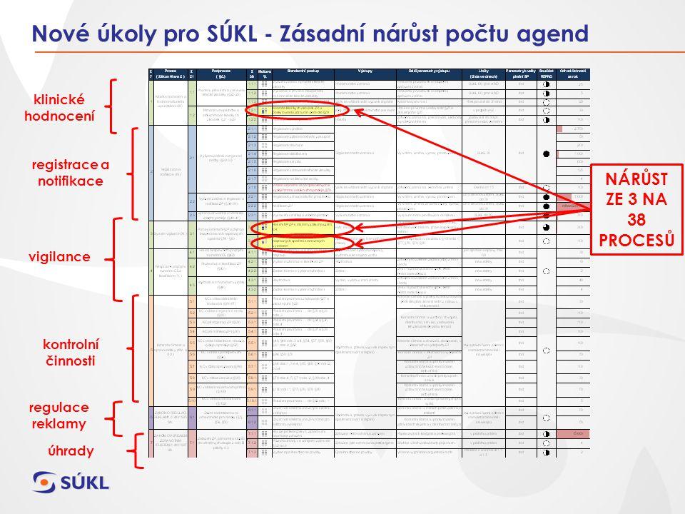 Platný legislativní rámec ČR (zákon 123/2000 Sb.) EU (Directives 90/385/EEC, 93/42/EEC, 98/79/EC) Existující registr RZPRO – www.rzpro.cz Registr osob: základní informace, přiřazení rolí (výrobce, zplnomocněný zástupce, dovozce, distributor) a konkrétních ZP Registr ZP: popis, třída, GMDN, výrobce Agendy ZP na Státním ústavu pro kontrolu léčiv Klinické hodnocení Nežádoucí příhody ZP Kontroly u poskytovatelů zdravotní péče Projekt přípravy SÚKL Projekt byl zahájen v předstihu tak, aby byla s účinností zákona připravena zcela funkční infrastruktura 2.