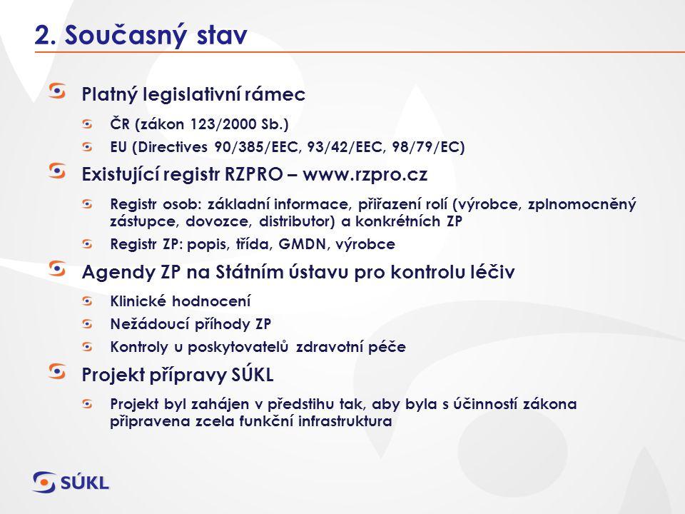 Platný legislativní rámec ČR (zákon 123/2000 Sb.) EU (Directives 90/385/EEC, 93/42/EEC, 98/79/EC) Existující registr RZPRO – www.rzpro.cz Registr osob
