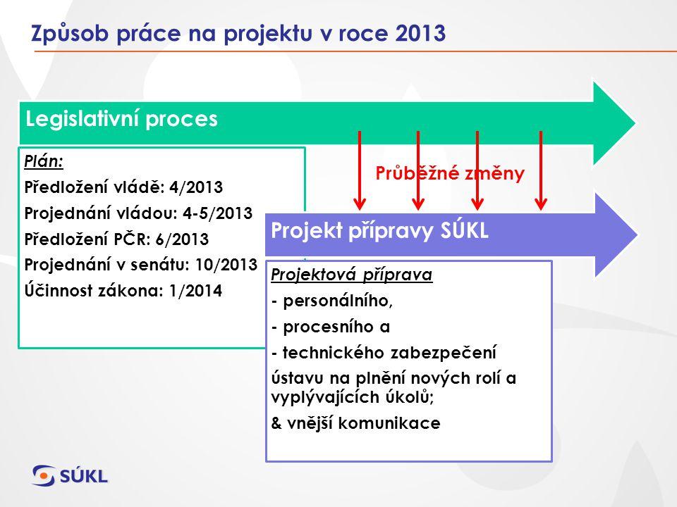 Způsob práce na projektu v roce 2013 Legislativní proces Plán: Předložení vládě: 4/2013 Projednání vládou: 4-5/2013 Předložení PČR: 6/2013 Projednání