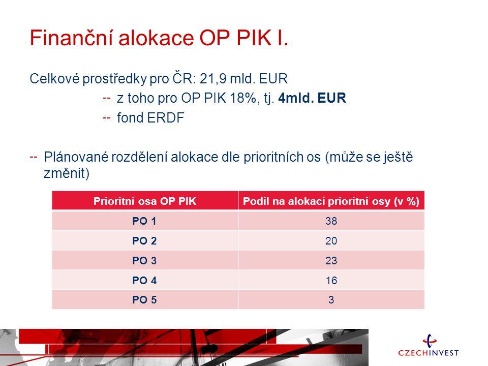 Finanční alokace OP PIK I. Celkové prostředky pro ČR: 21,9 mld.