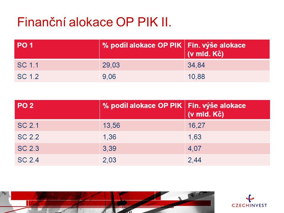 Finanční alokace OP PIK II. PO 1% podíl alokace OP PIKFin.