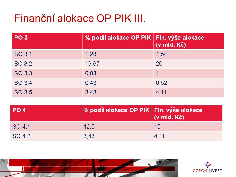 Finanční alokace OP PIK III. PO 3% podíl alokace OP PIKFin.