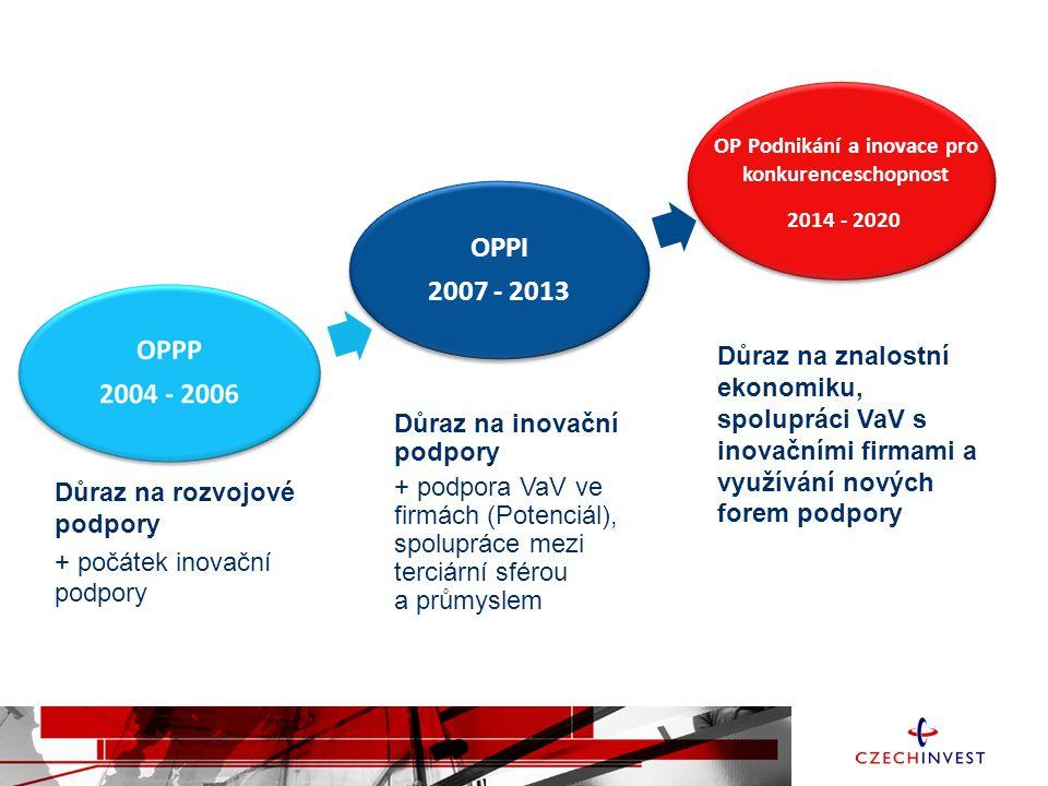 OPPI 2007 - 2013 OPPI 2007 - 2013 2014 - 2020 OP Podnikání a inovace pro konkurenceschopnost Důraz na rozvojové podpory + počátek inovační podpory Důraz na inovační podpory + podpora VaV ve firmách (Potenciál), spolupráce mezi terciární sférou a průmyslem Důraz na znalostní ekonomiku, spolupráci VaV s inovačními firmami a využívání nových forem podpory