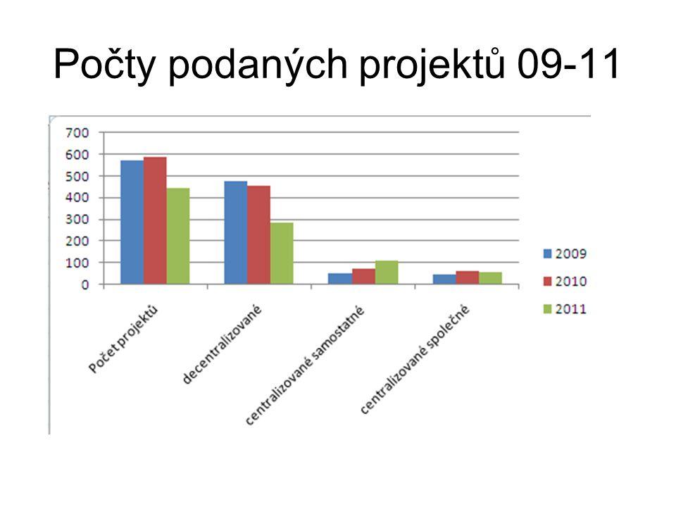 Rozvojové projekty VVŠ pro rok 2011 Připomínky k decentralizovaným projektům budou se zástupci jednotlivých vysokých škol projednány v rámci dohodovacího řízení, které se uskuteční v období od poloviny listopadu do konce prosince 2011.
