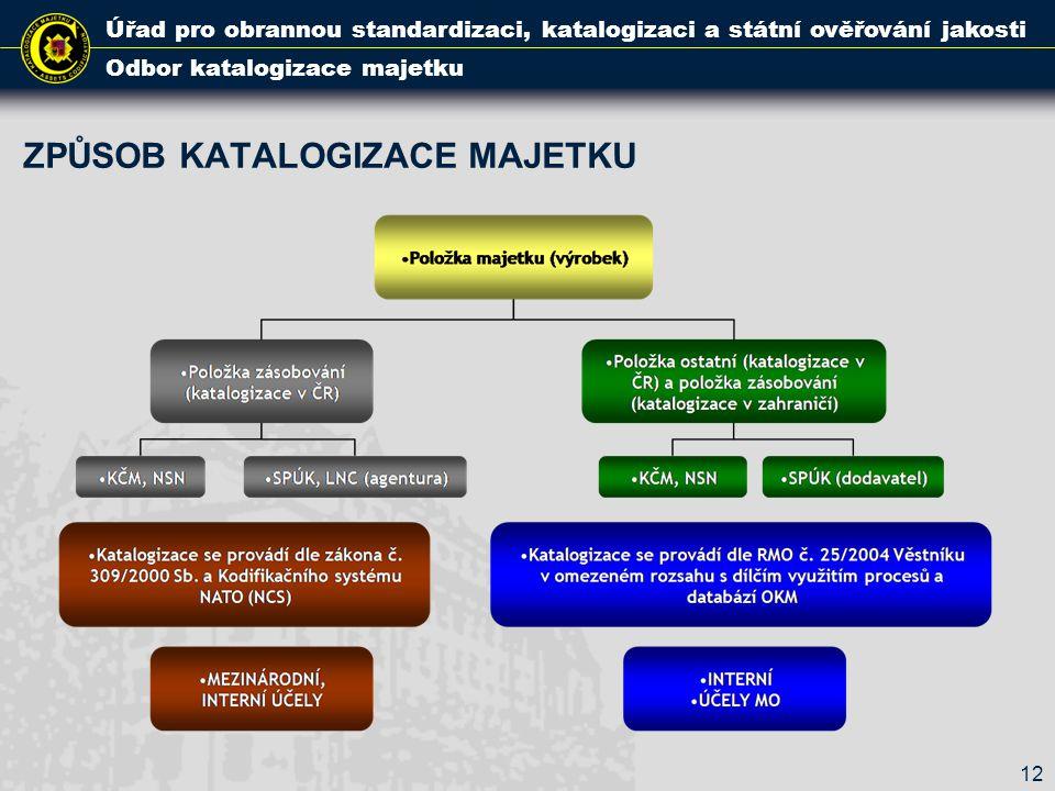 ZPŮSOB KATALOGIZACE MAJETKU Úřad pro obrannou standardizaci, katalogizaci a státní ověřování jakosti Odbor katalogizace majetku 12