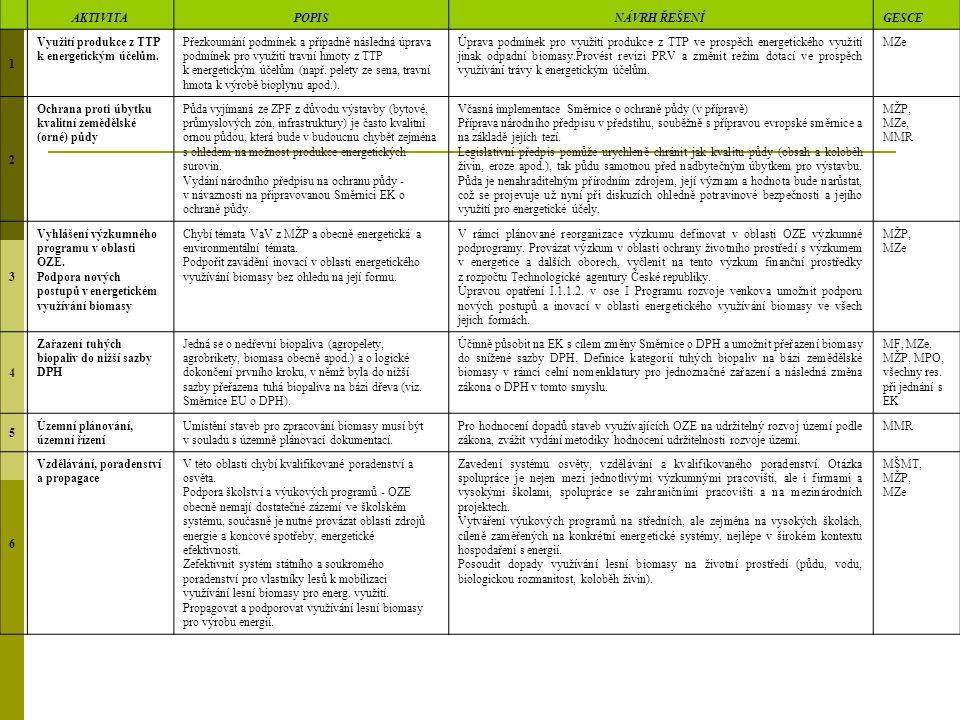 AKTIVITAPOPIS NÁVRH ŘEŠENÍGESCE 1 Využití produkce z TTP k energetickým účelům.