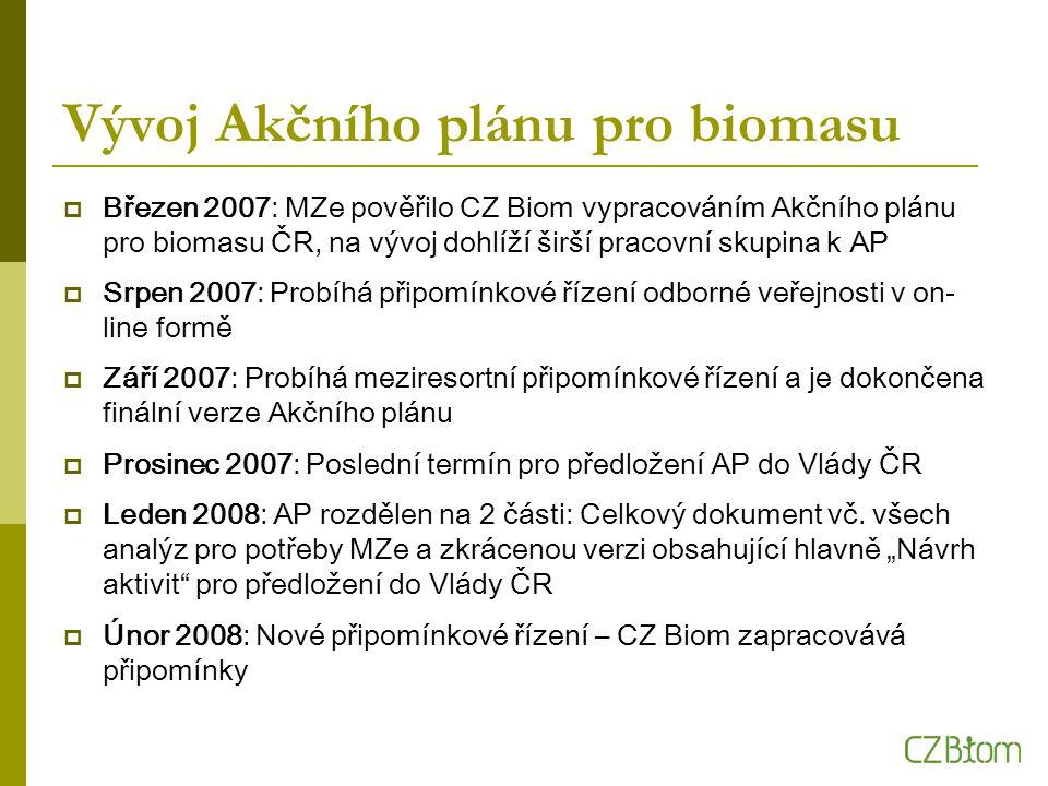 Vývoj Akčního plánu pro biomasu  Březen 2007: MZe pověřilo CZ Biom vypracováním Akčního plánu pro biomasu ČR, na vývoj dohlíží širší pracovní skupina k AP  Srpen 2007: Probíhá připomínkové řízení odborné veřejnosti v on- line formě  Září 2007: Probíhá meziresortní připomínkové řízení a je dokončena finální verze Akčního plánu  Prosinec 2007: Poslední termín pro předložení AP do Vlády ČR  Leden 2008: AP rozdělen na 2 části: Celkový dokument vč.