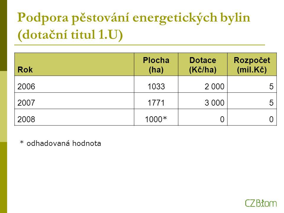 Podpora pěstování energetických bylin (dotační titul 1.U) Rok Plocha (ha) Dotace (Kč/ha) Rozpočet (mil.Kč) 200610332 0005 200717713 0005 2008 1000 * 00 * odhadovaná hodnota