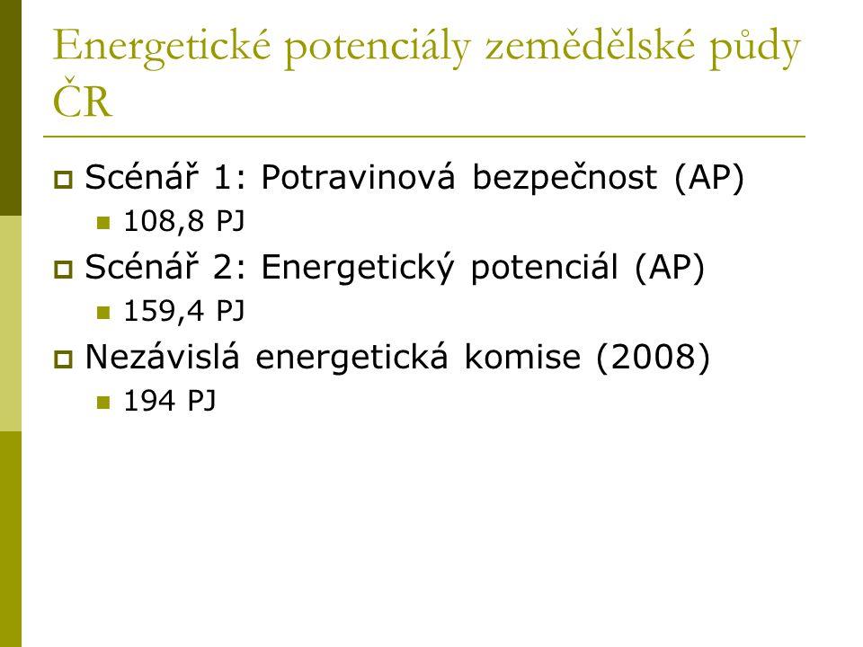 Energetické potenciály zemědělské půdy ČR  Scénář 1: Potravinová bezpečnost (AP)  108,8 PJ  Scénář 2: Energetický potenciál (AP)  159,4 PJ  Nezávislá energetická komise (2008)  194 PJ