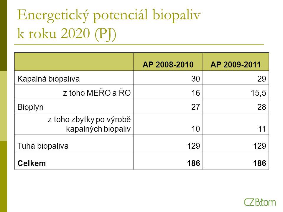 Energetický potenciál biopaliv k roku 2020 (PJ) AP 2008-2010AP 2009-2011 Kapalná biopaliva3029 z toho MEŘO a ŘO1615,5 Bioplyn2728 z toho zbytky po výrobě kapalných biopaliv1011 Tuhá biopaliva129 Celkem186