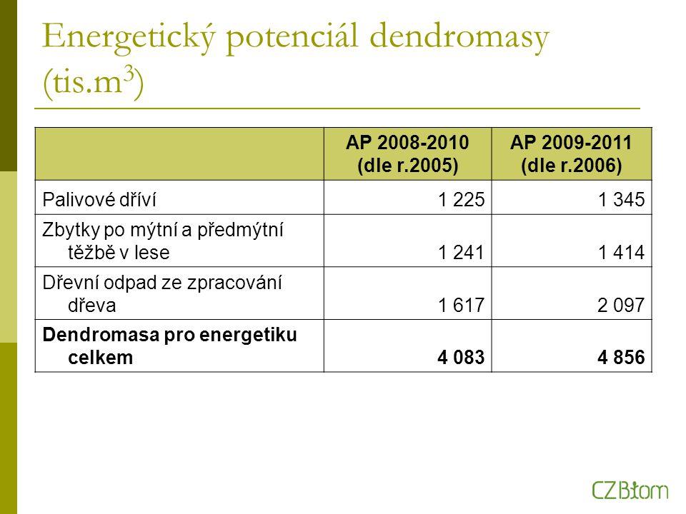 Energetický potenciál dendromasy (tis.m 3 ) AP 2008-2010 (dle r.2005) AP 2009-2011 (dle r.2006) Palivové dříví1 2251 345 Zbytky po mýtní a předmýtní těžbě v lese1 2411 414 Dřevní odpad ze zpracování dřeva1 6172 097 Dendromasa pro energetiku celkem4 0834 856