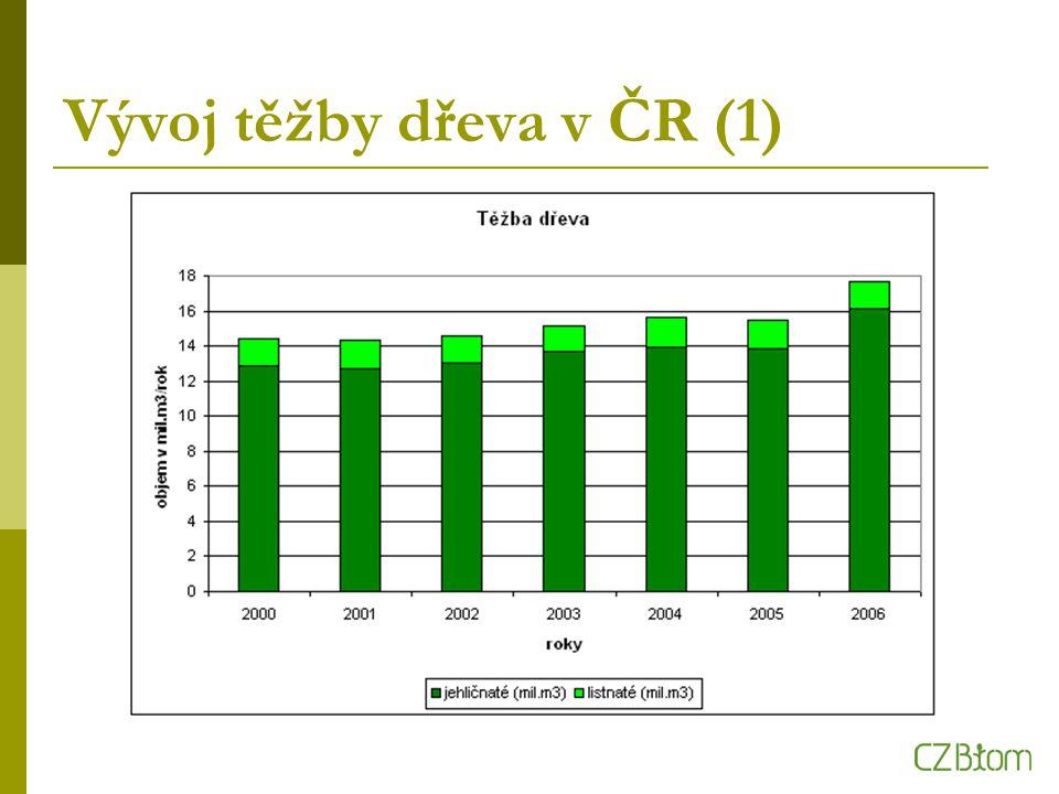 Vývoj těžby dřeva v ČR (1)