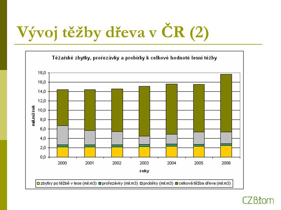 Vývoj těžby dřeva v ČR (2)