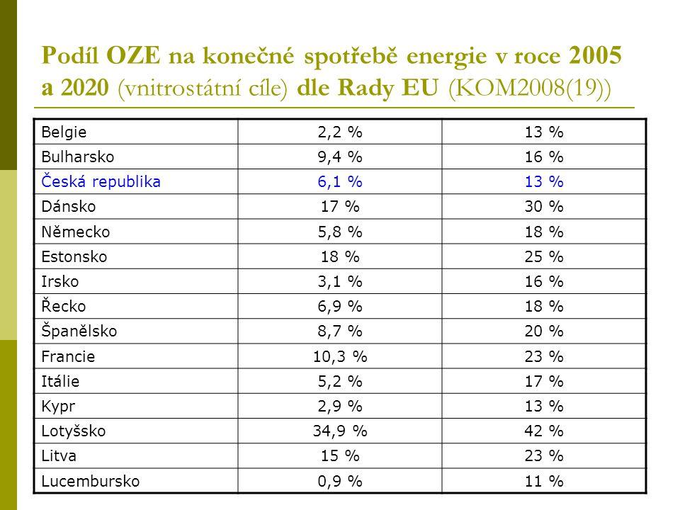P odíl OZE na konečné spotřebě energie v roce 2005 a 2020 (vnitrostátní cíle) dle Rady EU (KOM2008(19)) Belgie2,2 %13 % Bulharsko9,4 %16 % Česká republika6,1 %13 % Dánsko17 %30 % Německo5,8 %18 % Estonsko18 %25 % Irsko3,1 %16 % Řecko6,9 %18 % Španělsko8,7 %20 % Francie10,3 %23 % Itálie5,2 %17 % Kypr2,9 %13 % Lotyšsko34,9 %42 % Litva15 %23 % Lucembursko0,9 %11 %