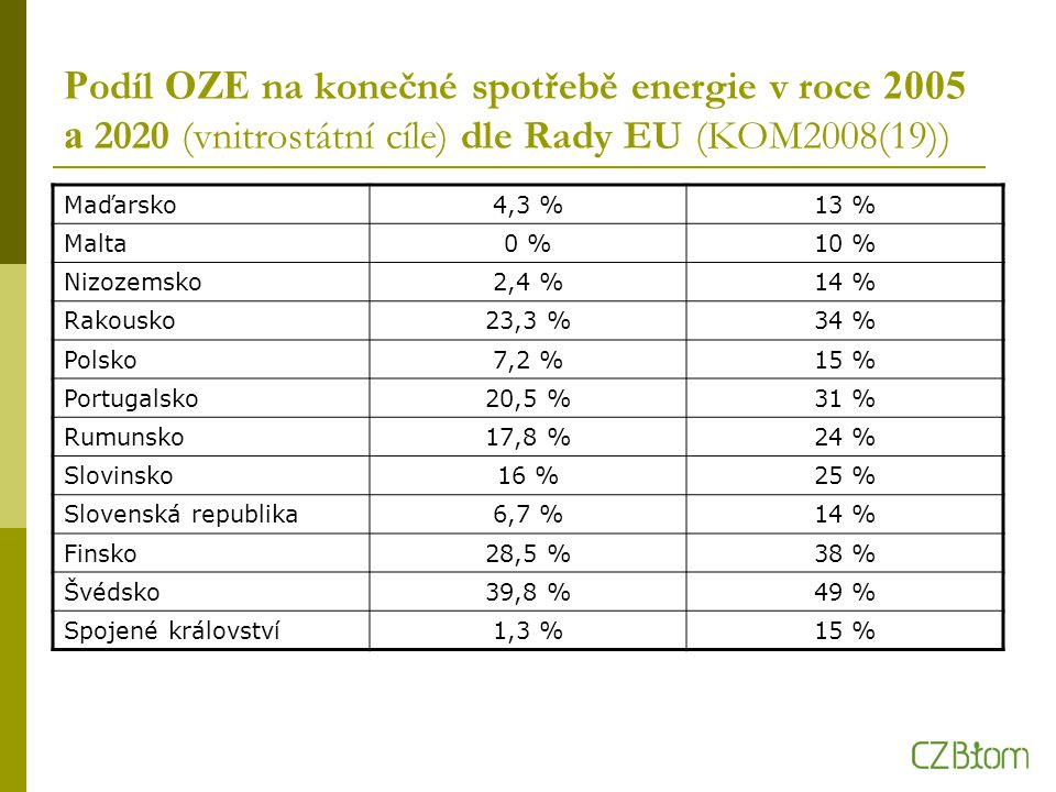 P odíl OZE na konečné spotřebě energie v roce 2005 a 2020 (vnitrostátní cíle) dle Rady EU (KOM2008(19)) Maďarsko4,3 %13 % Malta0 %10 % Nizozemsko2,4 %14 % Rakousko23,3 %34 % Polsko7,2 %15 % Portugalsko20,5 %31 % Rumunsko17,8 %24 % Slovinsko16 %25 % Slovenská republika6,7 %14 % Finsko28,5 %38 % Švédsko39,8 %49 % Spojené království1,3 %15 %