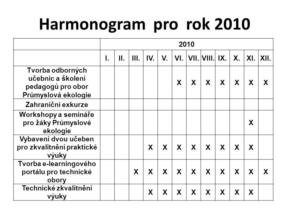 Harmonogram pro rok 2010 2010 I.II.III.IV.V.VI.VII.VIII.IX.X.XI.XII. Tvorba odborných učebnic a školení pedagogů pro obor Průmyslová ekologie XXXXXXX