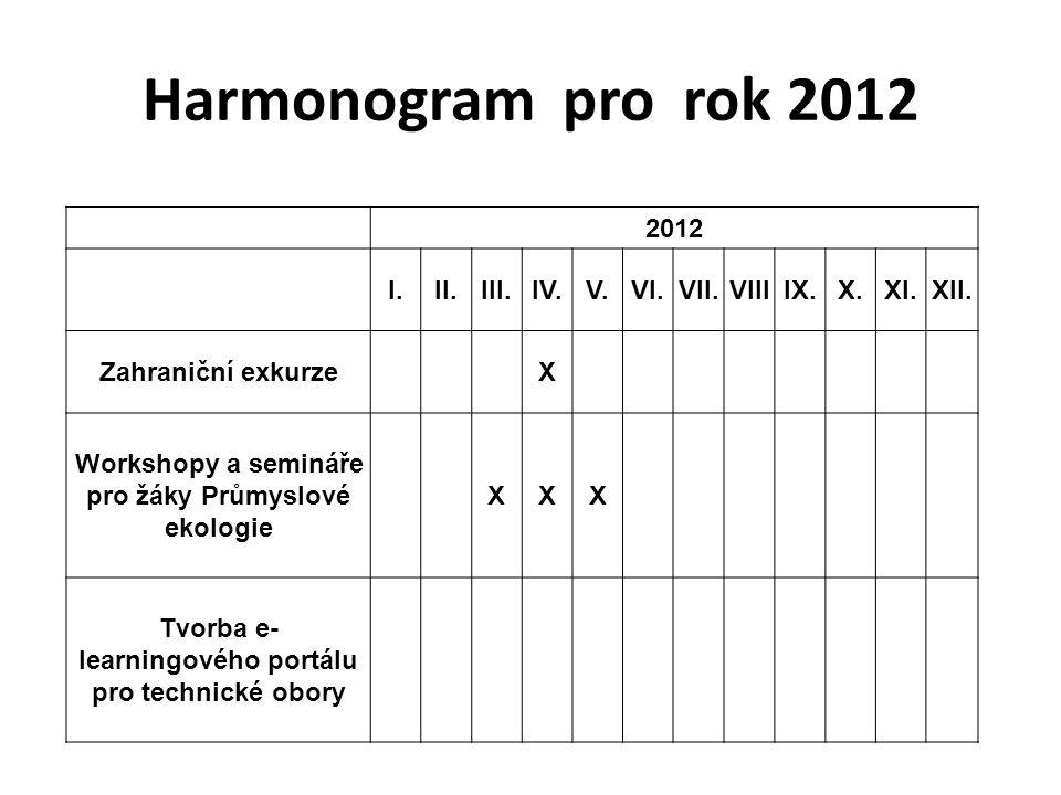 Harmonogram pro rok 2012 2012 I.II.III.IV.V.VI.VII.VIIIIX.X.XI.XII. Zahraniční exkurzeX Workshopy a semináře pro žáky Průmyslové ekologie XXX Tvorba e