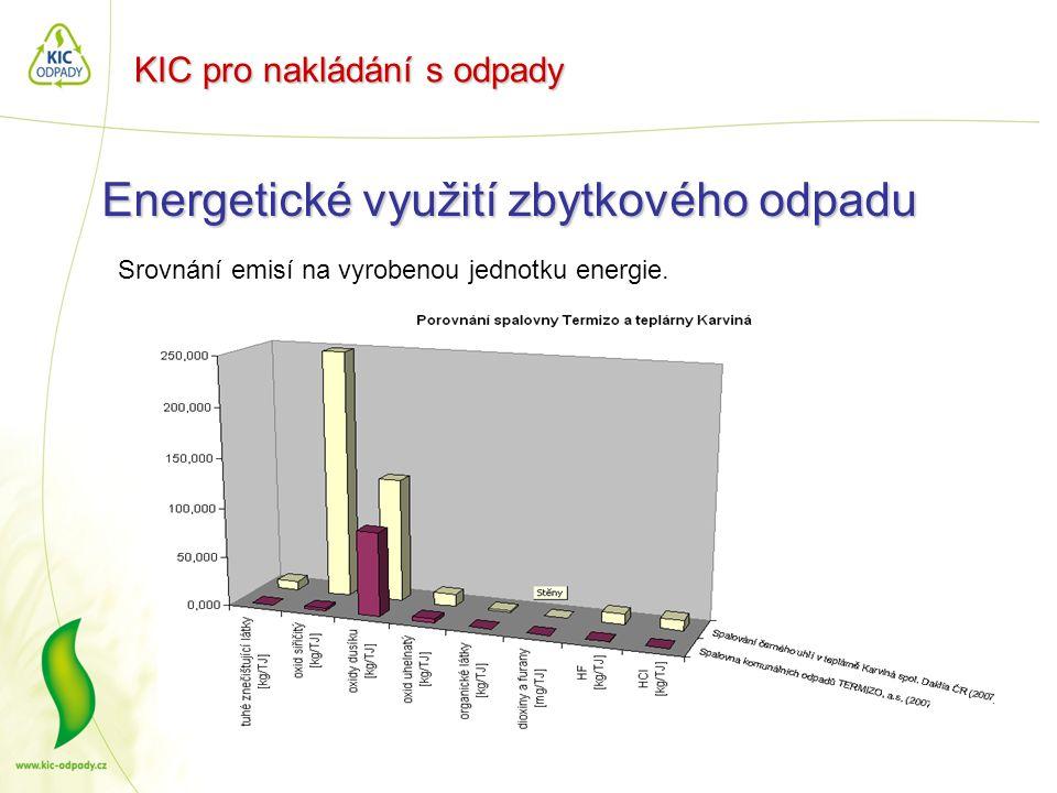 KIC pro nakládání s odpady Energetické využití zbytkového odpadu Srovnání emisí na vyrobenou jednotku energie.