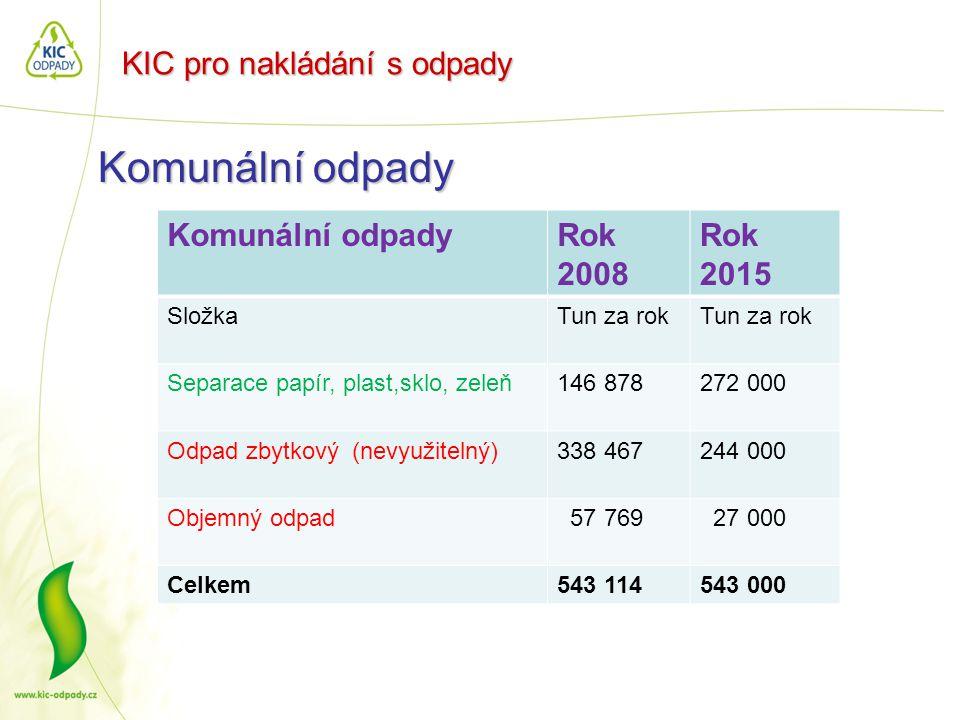 KIC pro nakládání s odpady Komunální odpady Rok 2008 Rok 2015 SložkaTun za rok Separace papír, plast,sklo, zeleň146 878272 000 Odpad zbytkový (nevyuži