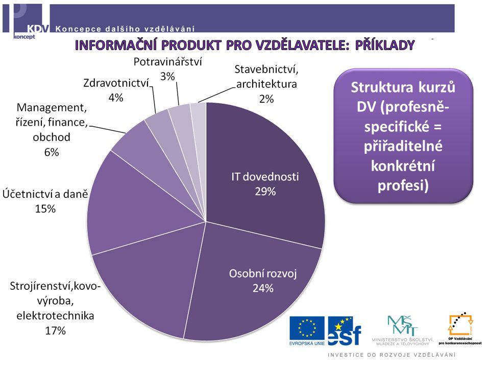 Struktura kurzů DV (profesně- specifické = přiřaditelné konkrétní profesi)