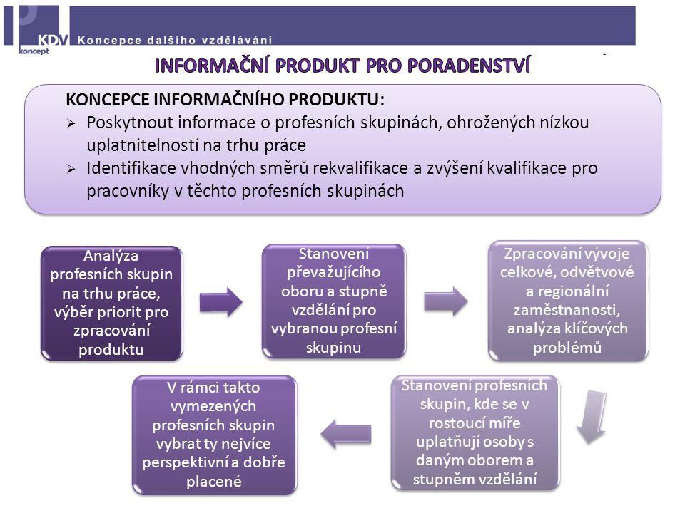 KONCEPCE INFORMAČNÍHO PRODUKTU:  Poskytnout informace o profesních skupinách, ohrožených nízkou uplatnitelností na trhu práce  Identifikace vhodných směrů rekvalifikace a zvýšení kvalifikace pro pracovníky v těchto profesních skupinách Analýza profesních skupin na trhu práce, výběr priorit pro zpracování produktu Stanovení převažujícího oboru a stupně vzdělání pro vybranou profesní skupinu Zpracování vývoje celkové, odvětvové a regionální zaměstnanosti, analýza klíčových problémů Stanovení profesních skupin, kde se v rostoucí míře uplatňují osoby s daným oborem a stupněm vzdělání V rámci takto vymezených profesních skupin vybrat ty nejvíce perspektivní a dobře placené